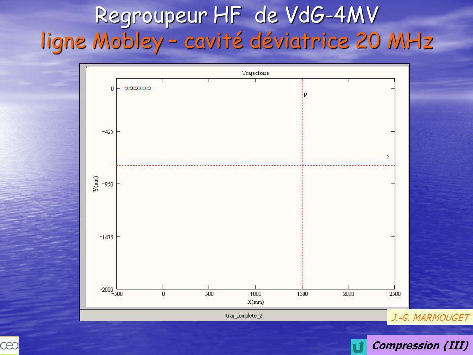 Compression (IV) Champ électrique dans la cavité Mobley J.-G. MARMOUGET