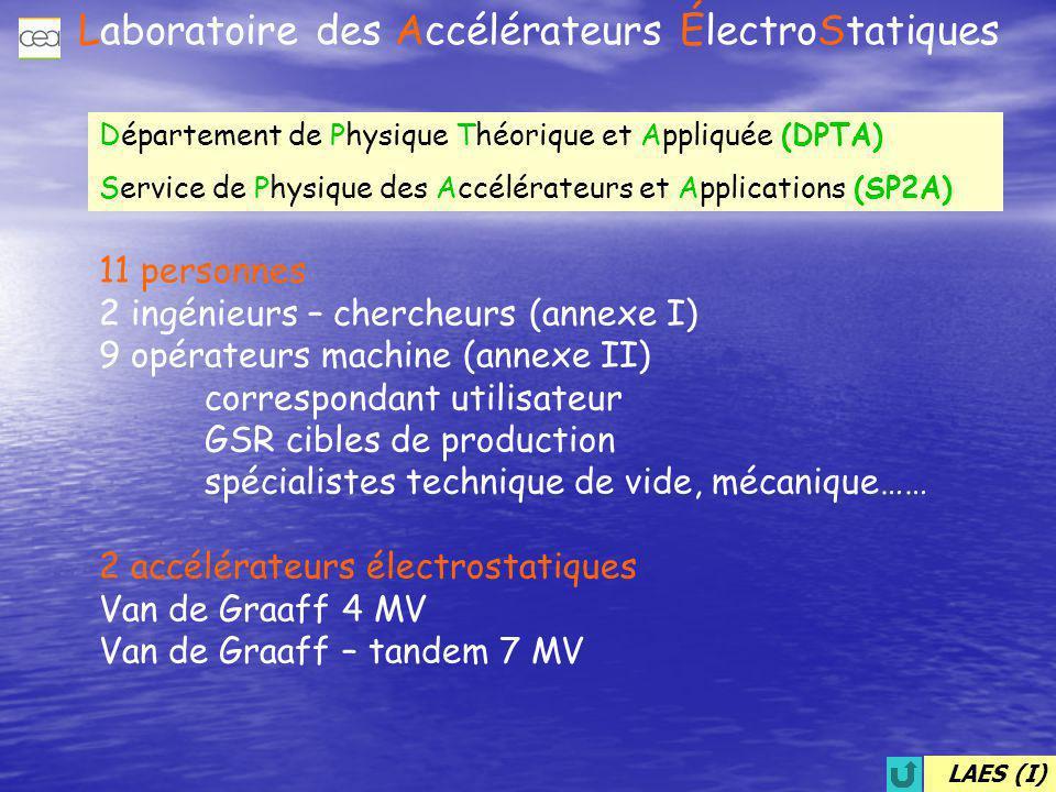 Laboratoire des Accélérateurs ÉlectroStatiques Analyse matériaux (DRMN,DMAT) pôle CEA ( DSM, DSV) + extérieur Physique nucléaire (DPTA) Vieillissement (DRMN,DCRE,DPTA) Etalonnage détecteurs neutron (DCRE,DPTA,DRMN) 28 % 20% 15.6% 22.4% 14% Distribution du temps de faisceau en 2002 1 H, 2 H, 3 He, 4 He, Basse énergie et fort courant Faisceaux secondaires :  + Neutrons (+ monitorage) Energie: 30 keV  7 MeV et > 15 MeV Flux ~10 7 n/s/sr Tandem Van de Graaff 7 MV 1 H, 2 H, 3 He, 4 He, … Haute énergie, courant moyen C …  Au Energie: qqMeV/u Faisceaux secondaires: neutrons Van de Graaff 4 MV LAES (II)