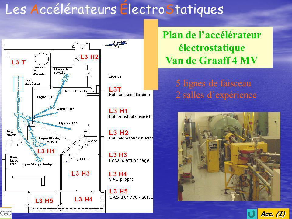 Acc.(II) Les Accélérateurs ÉlectroStatiques 1 H, 2 H, 3 He, 4 He Énergie 500 keV à 4 MeV Faisceau continu : courant > 300µA pour des énergies > 1.5 MeV Faisceau pulsé : -Par hachage entre la source et le tube accélérateur : 10 ns, 2.5 MHz -Par compression magnétique MOBLEY : 1 ns, 2.5 MHz Xe : Énergie jusqu'à 1.5 MeV: mesure 12 µA à 1.2 MeV Caractéristiques des faisceaux d'ions de l'accélérateur électrostatique Van de Graaff 4 MV