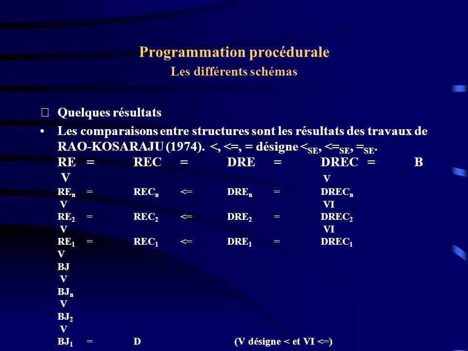Programmation procédurale Les différents schémas Quelques résultats Les comparaisons entre structures sont les résultats des travaux de RAO-KOSARAJU