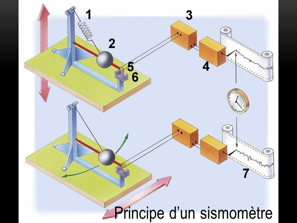Principe d'un sismomètre
