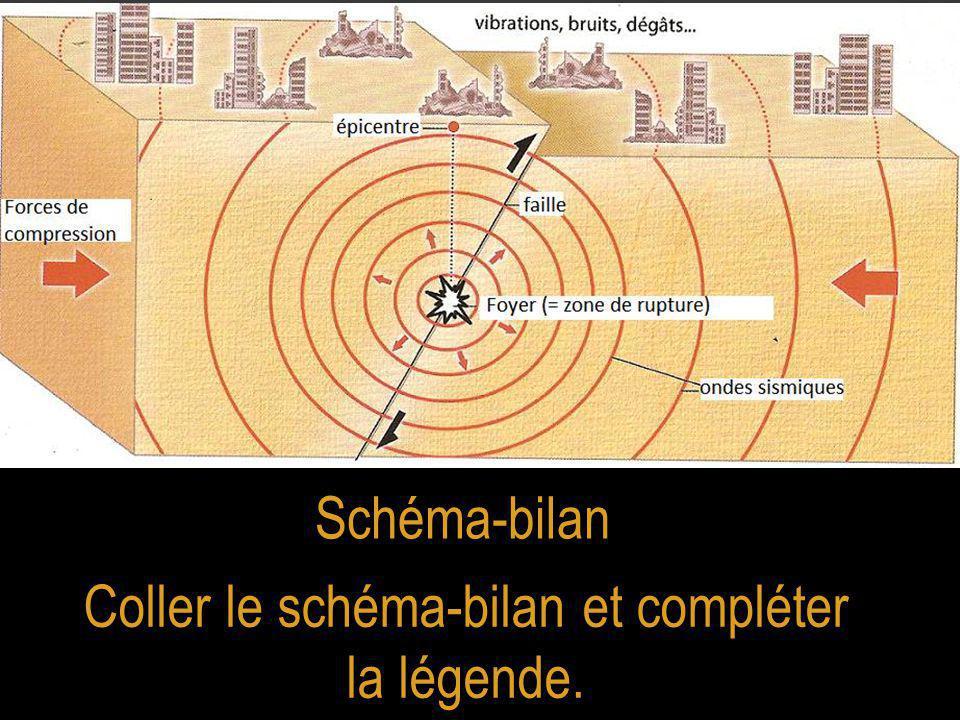 Schéma-bilan Coller le schéma-bilan et compléter la légende.