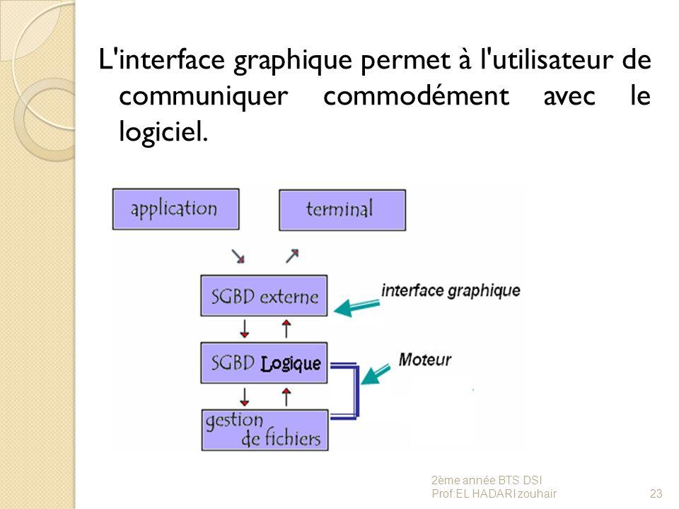 L'interface graphique permet à l'utilisateur de communiquer commodément avec le logiciel. 23 2ème année BTS DSI Prof:EL HADARI zouhair