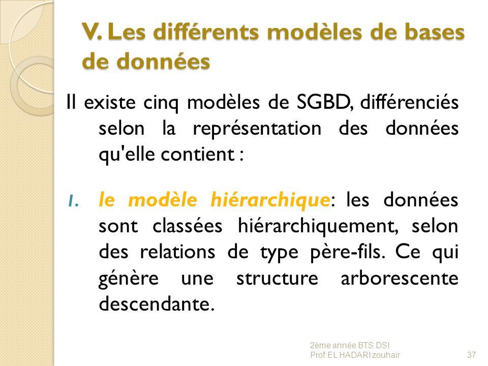 V. Les différents modèles de bases de données Il existe cinq modèles de SGBD, différenciés selon la représentation des données qu'elle contient : 1. l