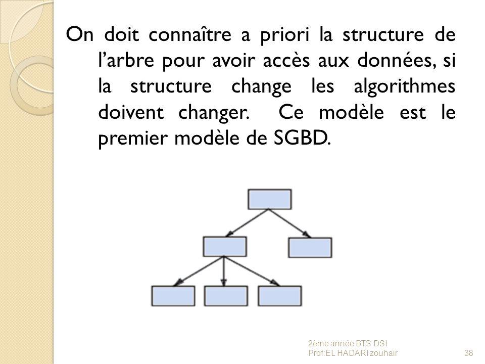On doit connaître a priori la structure de l'arbre pour avoir accès aux données, si la structure change les algorithmes doivent changer. Ce modèle est