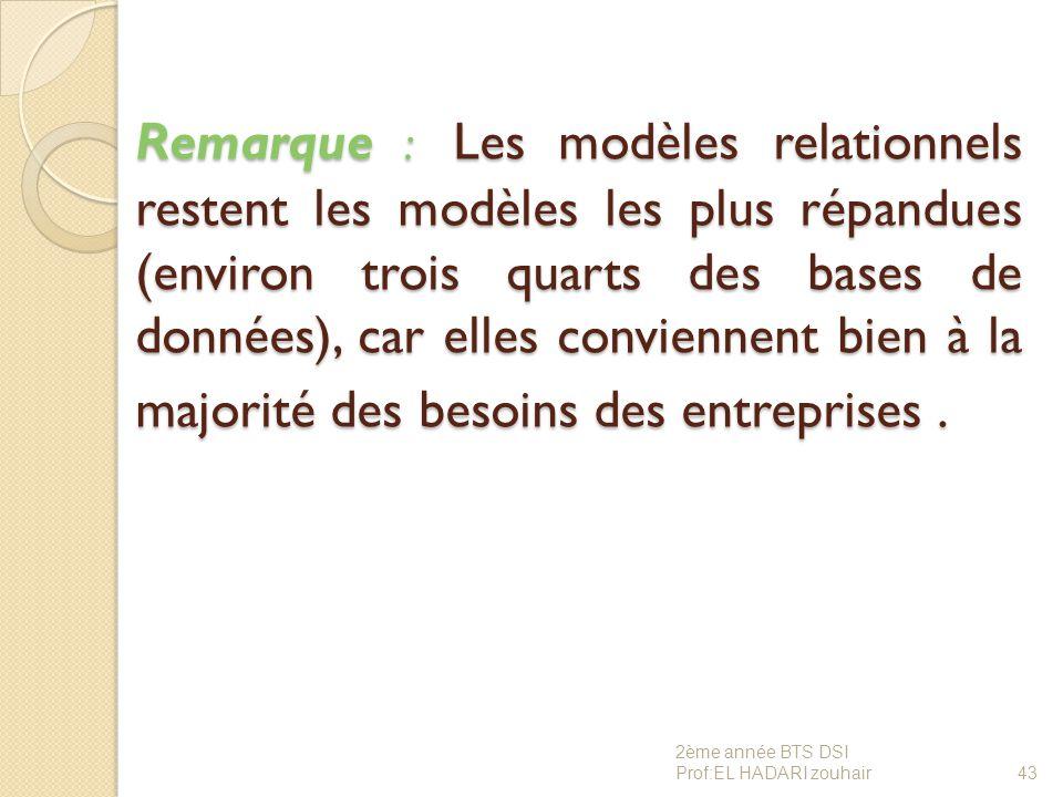 Remarque : Les modèles relationnels restent les modèles les plus répandues (environ trois quarts des bases de données), car elles conviennent bien à l