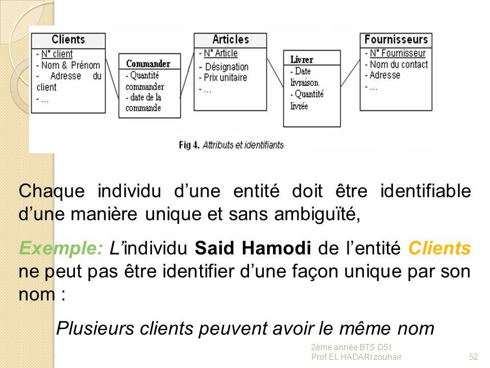 Chaque individu d'une entité doit être identifiable d'une manière unique et sans ambiguïté, Exemple: L'individu Said Hamodi de l'entité Clients ne peu