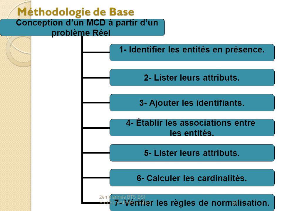 Méthodologie de Base Conception d'un MCD à partir d'un problème Réel 1- Identifier les entités en présence. 2- Lister leurs attributs. 3- Ajouter les