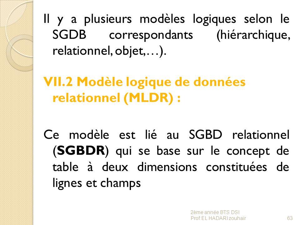 Il y a plusieurs modèles logiques selon le SGDB correspondants (hiérarchique, relationnel, objet,…). VII.2 Modèle logique de données relationnel (MLDR