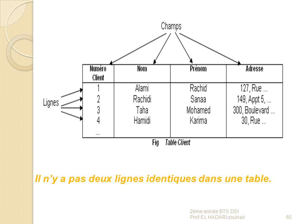 Il n'y a pas deux lignes identiques dans une table. 65 2ème année BTS DSI Prof:EL HADARI zouhair