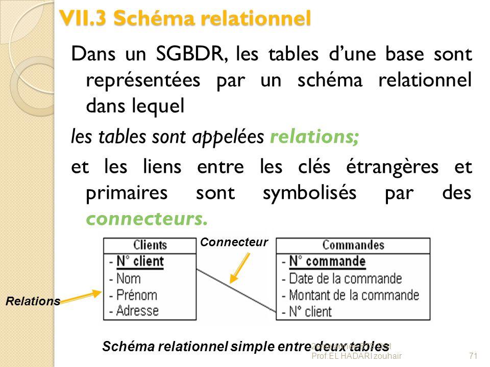 VII.3 Schéma relationnel Dans un SGBDR, les tables d'une base sont représentées par un schéma relationnel dans lequel les tables sont appelées relatio