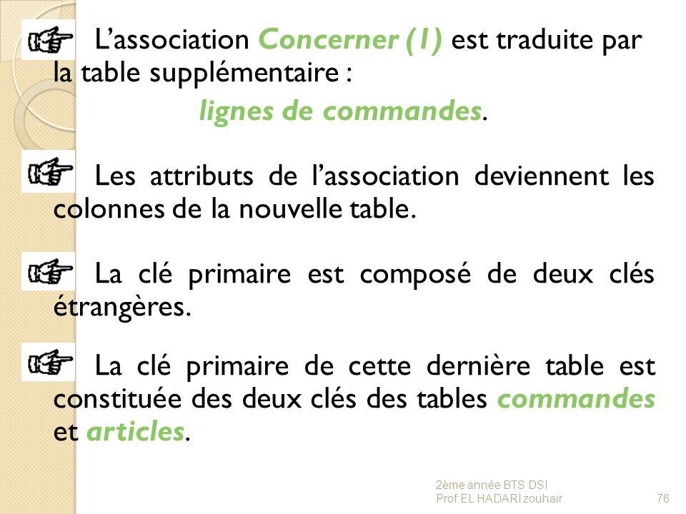 L'association Concerner (1) est traduite par la table supplémentaire : lignes de commandes. Les attributs de l'association deviennent les colonnes de