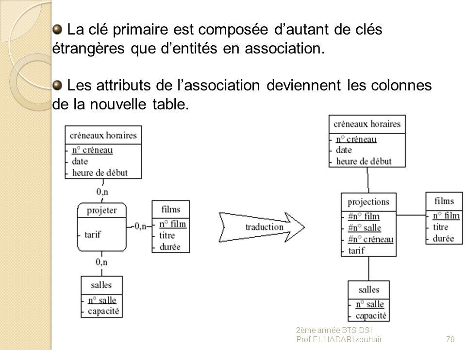 La clé primaire est composée d'autant de clés étrangères que d'entités en association. Les attributs de l'association deviennent les colonnes de la no