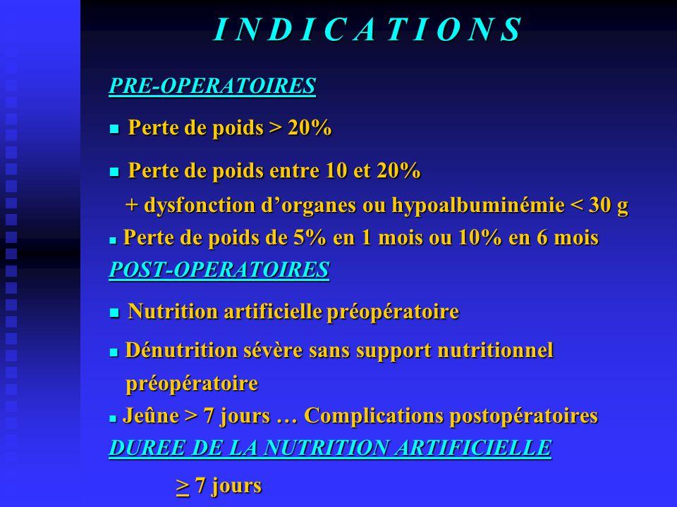I N D I C A T I O N S PRE-OPERATOIRES Perte de poids > 20% Perte de poids > 20% Perte de poids entre 10 et 20% Perte de poids entre 10 et 20% + dysfonction d'organes ou hypoalbuminémie < 30 g + dysfonction d'organes ou hypoalbuminémie < 30 g Perte de poids de 5% en 1 mois ou 10% en 6 mois Perte de poids de 5% en 1 mois ou 10% en 6 moisPOST-OPERATOIRES Nutrition artificielle préopératoire Nutrition artificielle préopératoire Dénutrition sévère sans support nutritionnel Dénutrition sévère sans support nutritionnel préopératoire préopératoire Jeûne > 7 jours … Complications postopératoires Jeûne > 7 jours … Complications postopératoires DUREE DE LA NUTRITION ARTIFICIELLE > 7 jours