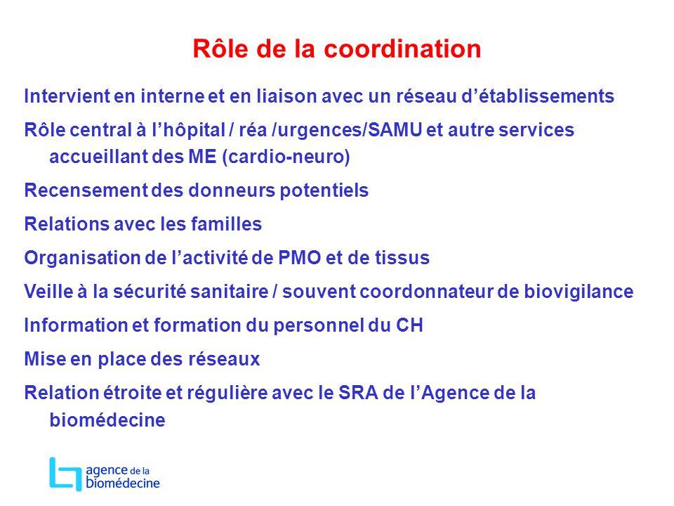 Rôle de la coordination Intervient en interne et en liaison avec un réseau d'établissements Rôle central à l'hôpital / réa /urgences/SAMU et autre ser