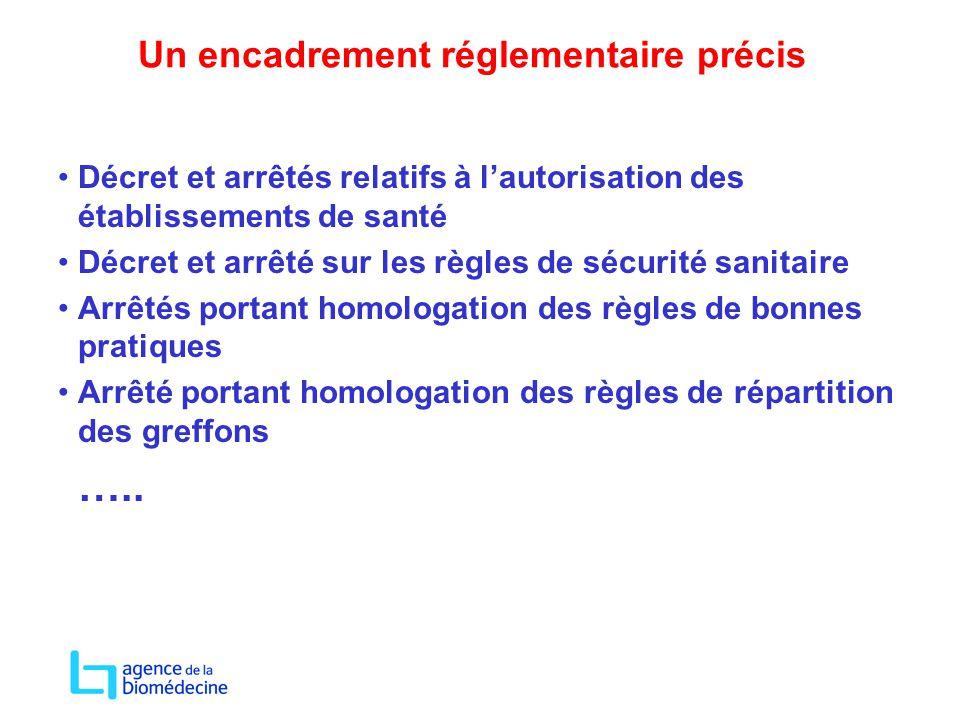 Un encadrement réglementaire précis Décret et arrêtés relatifs à l'autorisation des établissements de santé Décret et arrêté sur les règles de sécurit