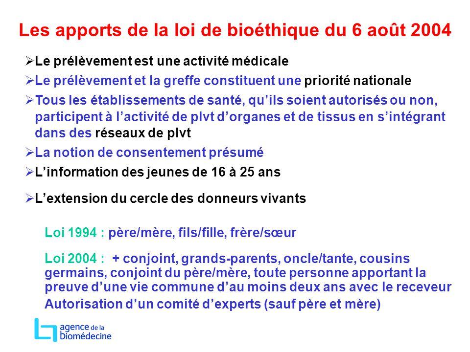 Les apports de la loi de bioéthique du 6 août 2004  Le prélèvement est une activité médicale  Le prélèvement et la greffe constituent une priorité n