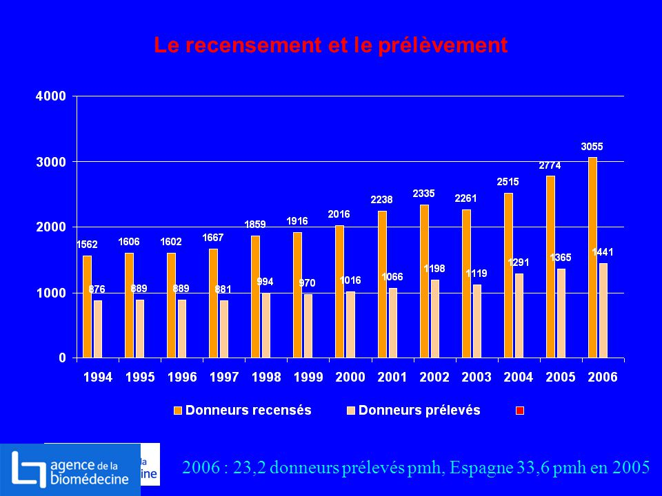 Le recensement et le prélèvement 2006 : 23,2 donneurs prélevés pmh, Espagne 33,6 pmh en 2005