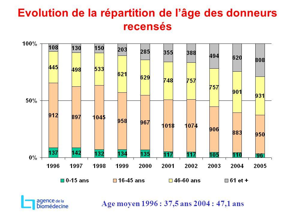 Evolution de la répartition de l'âge des donneurs recensés Age moyen 1996 : 37,5 ans 2004 : 47,1 ans