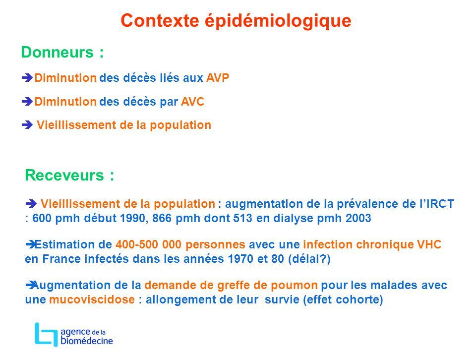Contexte épidémiologique Receveurs :  Vieillissement de la population : augmentation de la prévalence de l'IRCT : 600 pmh début 1990, 866 pmh dont 51