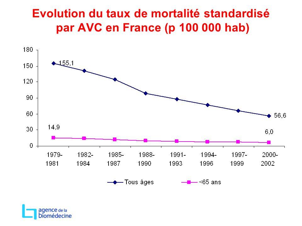 Evolution du taux de mortalité standardisé par AVC en France (p 100 000 hab)