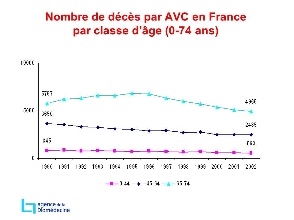 Nombre de décès par AVC en France par classe d'âge (0-74 ans)