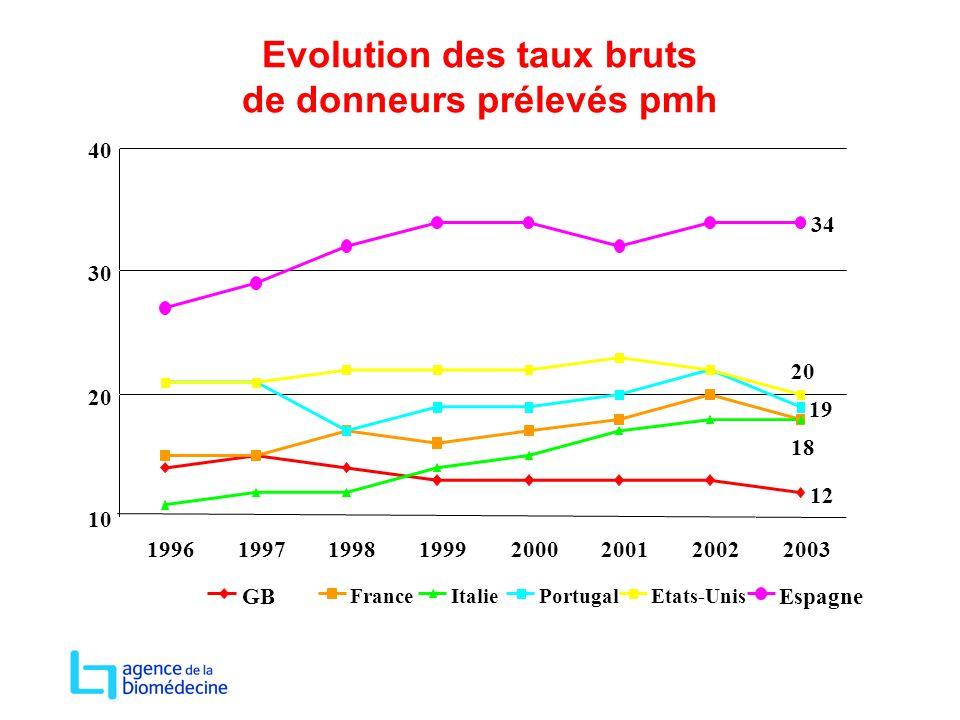 Evolution des taux bruts de donneurs prélevés pmh