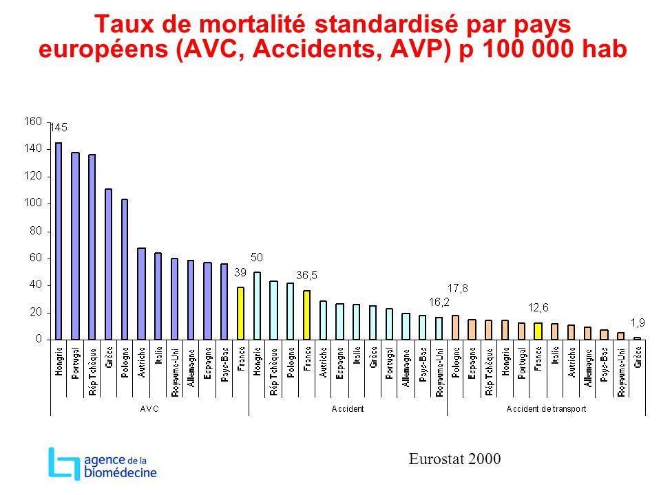 Taux de mortalité standardisé par pays européens (AVC, Accidents, AVP) p 100 000 hab Eurostat 2000