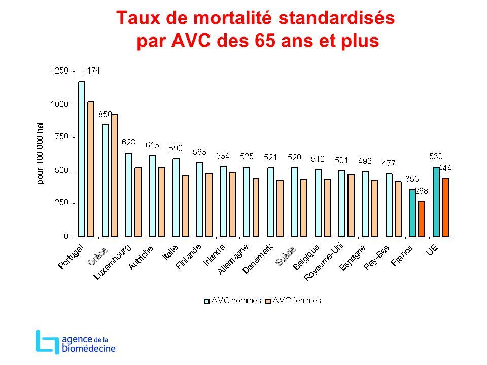 Taux de mortalité standardisés par AVC des 65 ans et plus