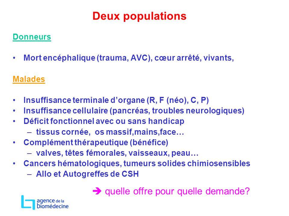 Deux populations Donneurs Mort encéphalique (trauma, AVC), cœur arrêté, vivants, Malades Insuffisance terminale d'organe (R, F (néo), C, P) Insuffisan