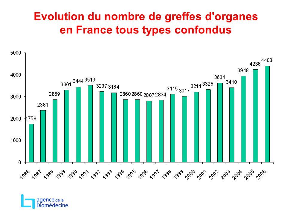 Evolution du nombre de greffes d'organes en France tous types confondus