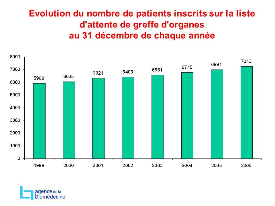 Evolution du nombre de patients inscrits sur la liste d'attente de greffe d'organes au 31 décembre de chaque année