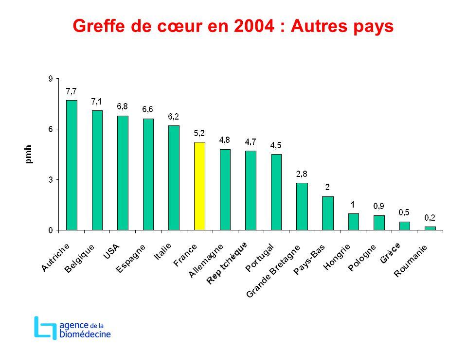 Greffe de cœur en 2004 : Autres pays