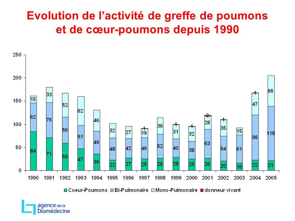 Evolution de l'activité de greffe de poumons et de cœur-poumons depuis 1990