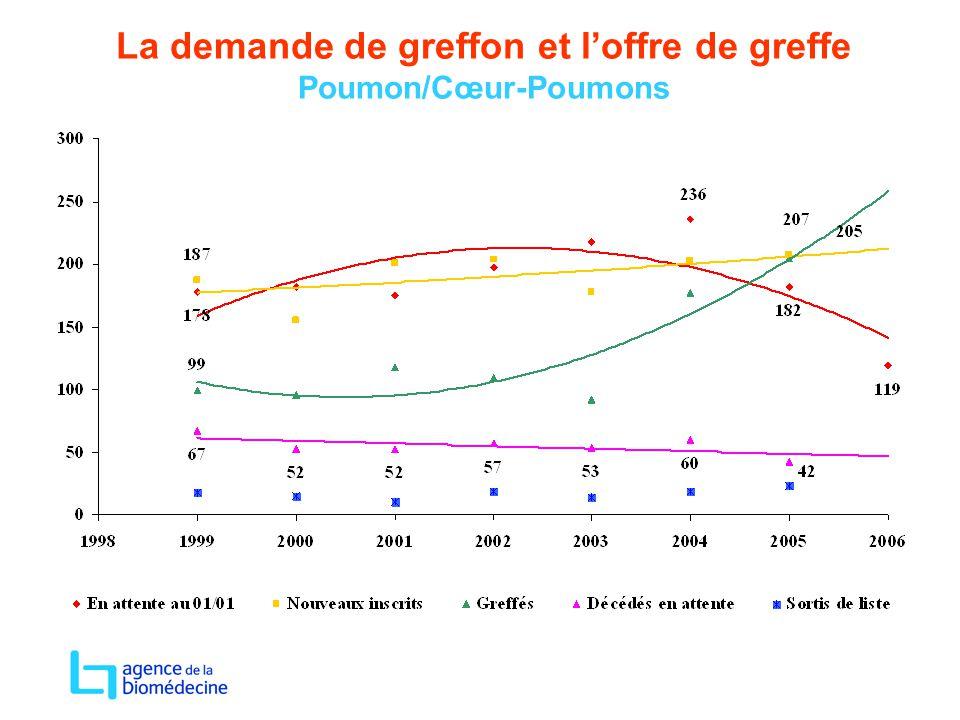 La demande de greffon et l'offre de greffe Poumon/Cœur-Poumons