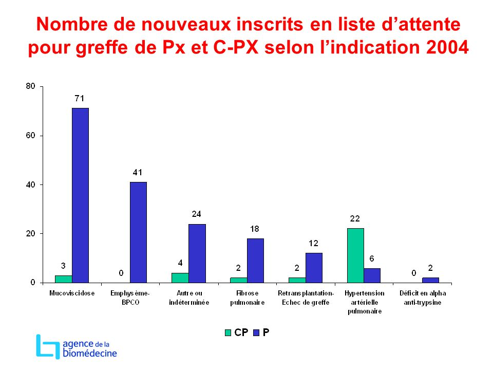 Nombre de nouveaux inscrits en liste d'attente pour greffe de Px et C-PX selon l'indication 2004