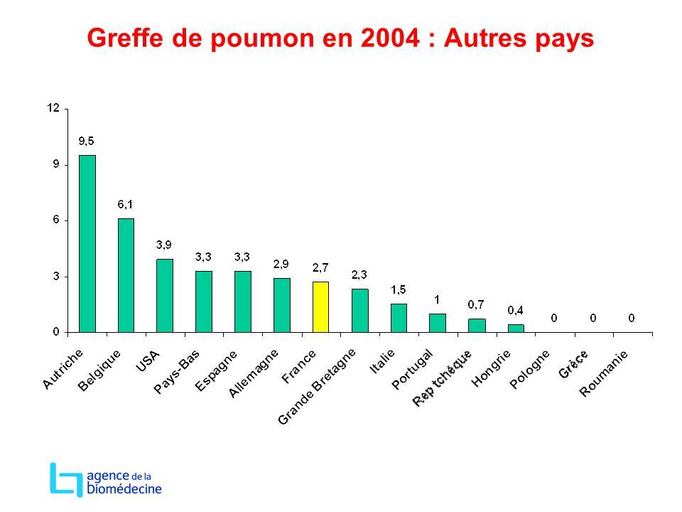 Greffe de poumon en 2004 : Autres pays