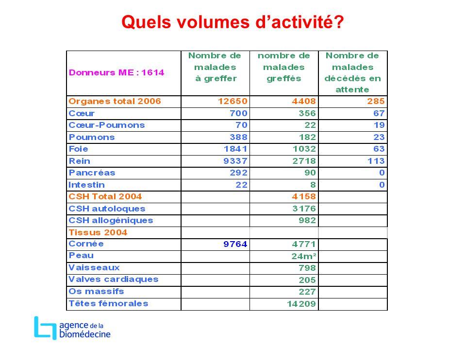 Quels volumes d'activité?