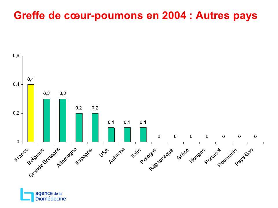 Greffe de cœur-poumons en 2004 : Autres pays