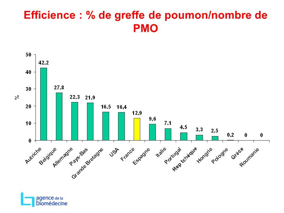 Efficience : % de greffe de poumon/nombre de PMO