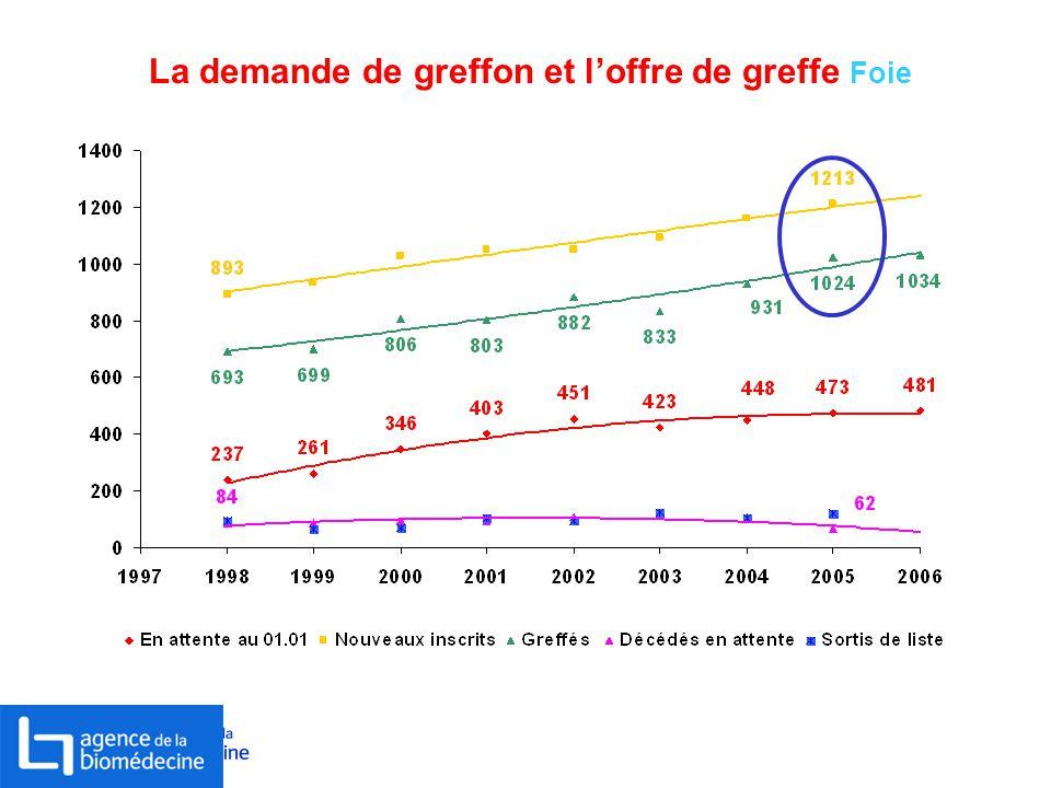 La demande de greffon et l'offre de greffe Foie