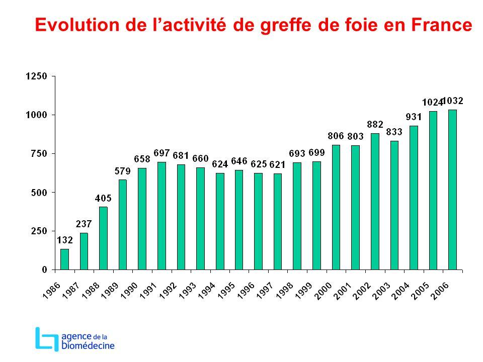 Evolution de l'activité de greffe de foie en France