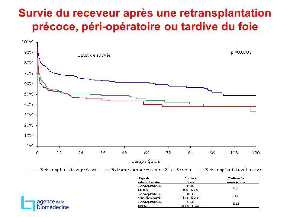 Survie du receveur après une retransplantation précoce, péri-opératoire ou tardive du foie