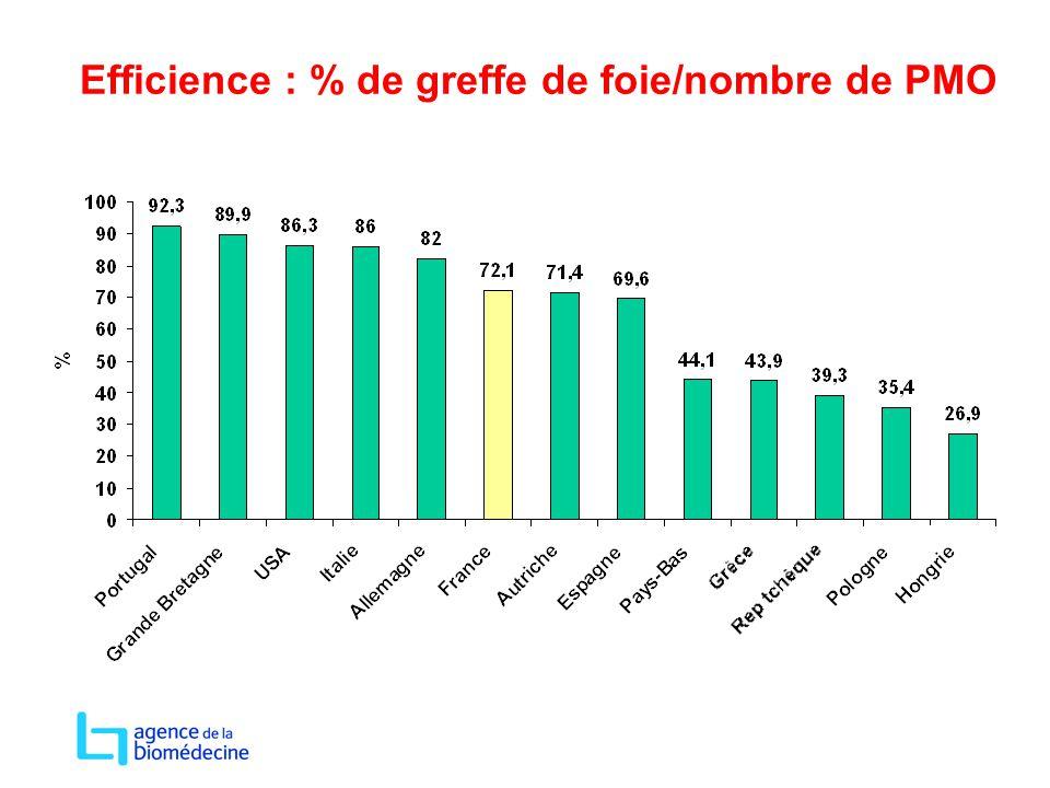 Efficience : % de greffe de foie/nombre de PMO