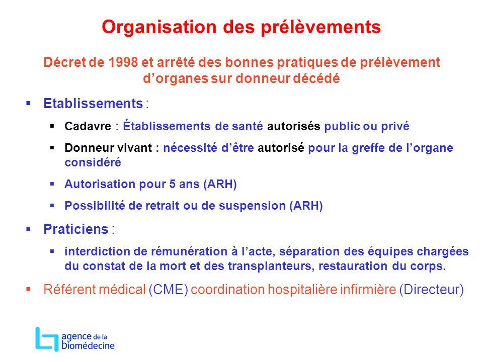 Organisation des prélèvements Décret de 1998 et arrêté des bonnes pratiques de prélèvement d'organes sur donneur décédé  Etablissements :  Cadavre :
