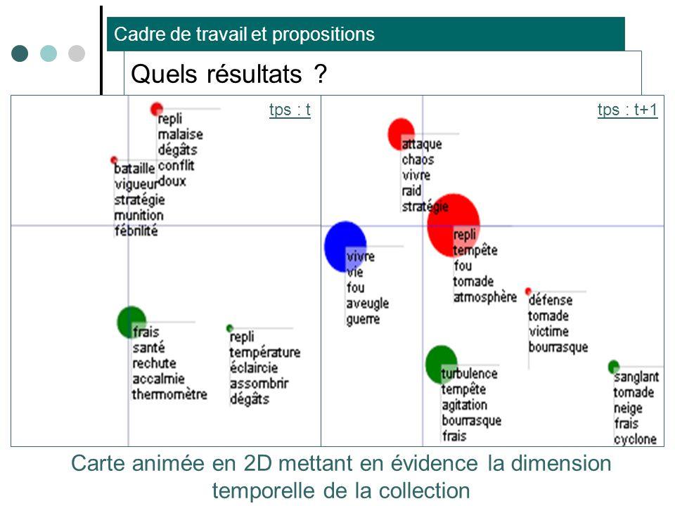 Thibault ROY – Université de Caen – Laboratoire GREYC11 Quels résultats ? Carte des documents en 2D Carte des groupes de documents en 2D Cartes des do