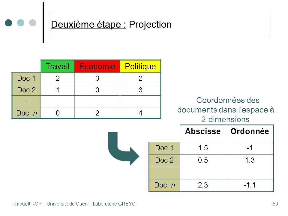 Thibault ROY – Université de Caen – Laboratoire GREYC59 Deuxième étape : Projection TravailEconomiePolitique Doc 1232 Doc 2103 … Doc n024 -1.12.3Doc n … 1.30.5Doc 2 1.5Doc 1 OrdonnéeAbscisse Coordonnées des documents dans l'espace à 2-dimensions