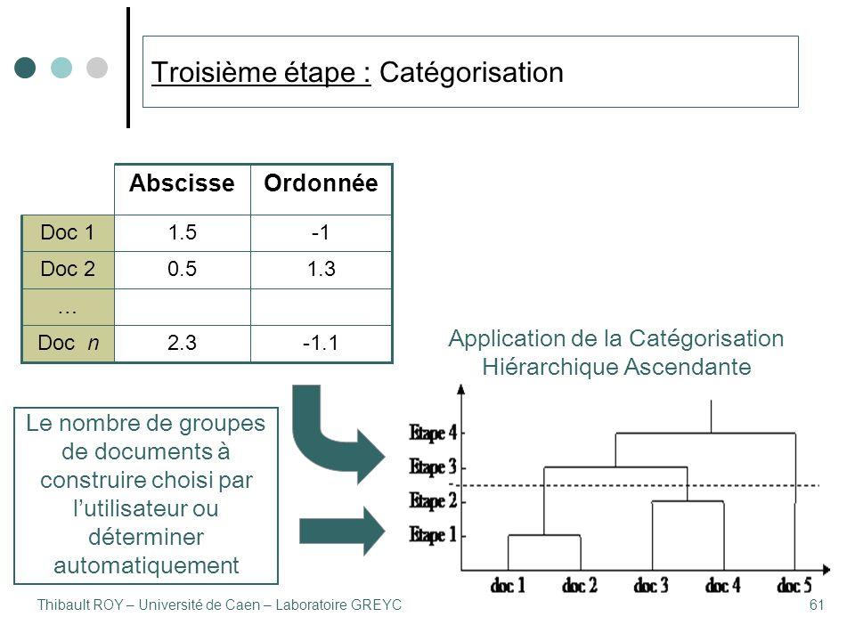 Thibault ROY – Université de Caen – Laboratoire GREYC61 Troisième étape : Catégorisation -1.12.3Doc n … 1.30.5Doc 2 1.5Doc 1 OrdonnéeAbscisse Application de la Catégorisation Hiérarchique Ascendante Le nombre de groupes de documents à construire choisi par l'utilisateur ou déterminer automatiquement