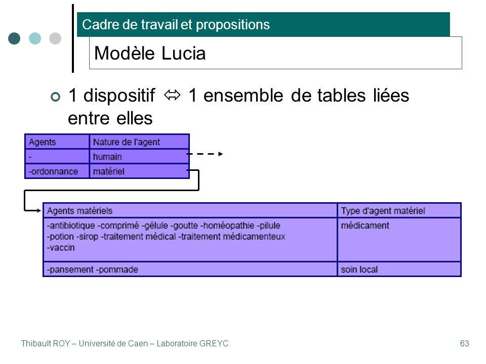 Thibault ROY – Université de Caen – Laboratoire GREYC63 1 dispositif  1 ensemble de tables liées entre elles Cadre de travail et propositions Modèle Lucia