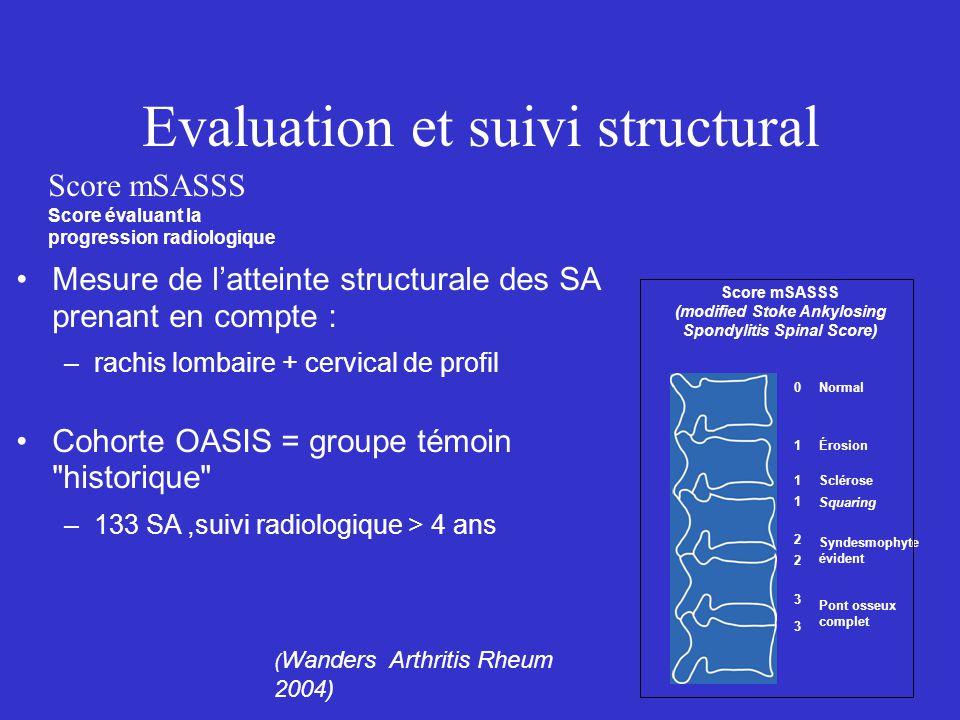 Erosions Discontinuité de l'os cortical, en contiguïté avec l'interligne HypoT1 HyperT2 / STIR T1 TSE T2* STIR